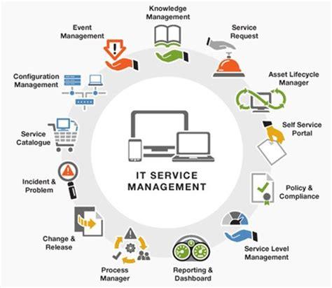 Sample customer support manager resume
